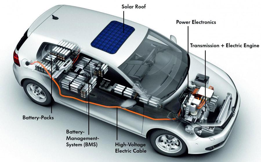 Electric vehicles (EVs) Indian Car manufacturers got firm target