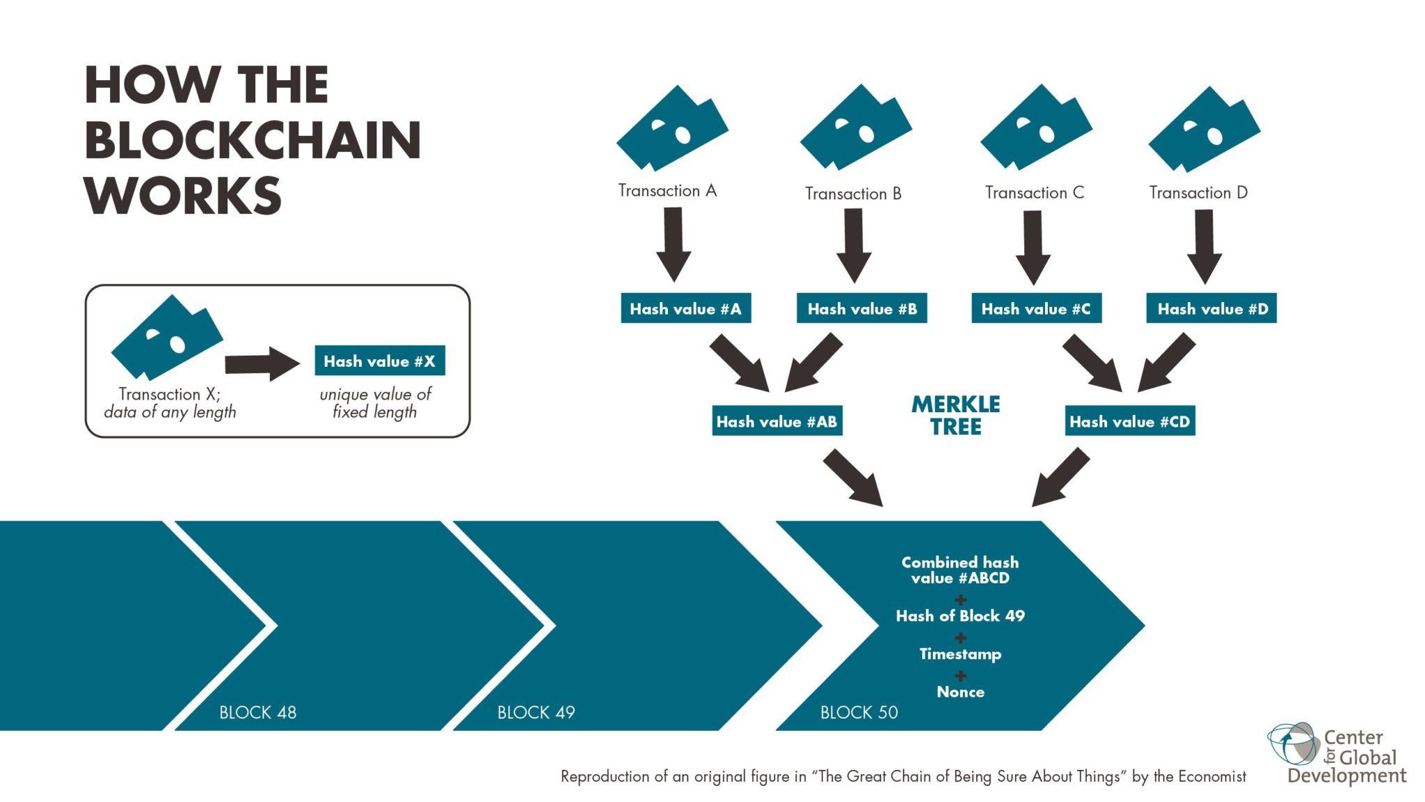 HSBC facilitates blockchain-based international trade transaction In India