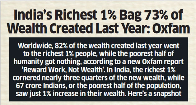 Wealth of top 9 Indian billionaires equivalent to wealth of bottom 51.53% of population: Oxfam