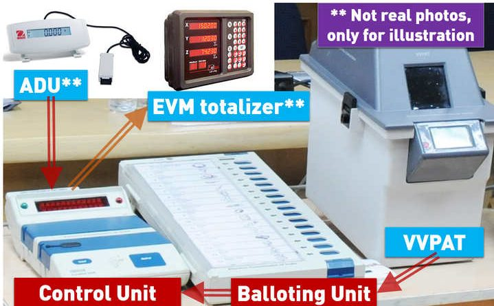 """""""Not a question of aspersion, it is a question of satisfaction"""" SC to EC on VVPAT 50% Counting"""